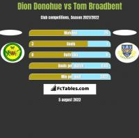 Dion Donohue vs Tom Broadbent h2h player stats