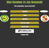 Dion Donohue vs Joe Romanski h2h player stats