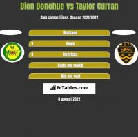 Dion Donohue vs Taylor Curran h2h player stats