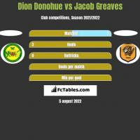 Dion Donohue vs Jacob Greaves h2h player stats