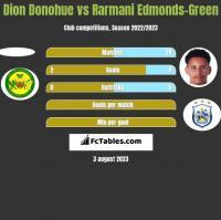 Dion Donohue vs Rarmani Edmonds-Green h2h player stats