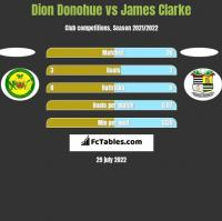 Dion Donohue vs James Clarke h2h player stats