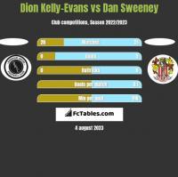 Dion Kelly-Evans vs Dan Sweeney h2h player stats