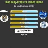 Dion Kelly-Evans vs James Dunne h2h player stats
