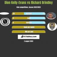Dion Kelly-Evans vs Richard Brindley h2h player stats