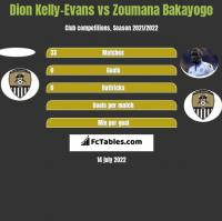 Dion Kelly-Evans vs Zoumana Bakayogo h2h player stats
