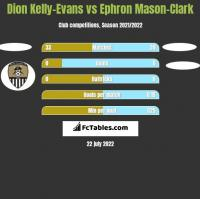Dion Kelly-Evans vs Ephron Mason-Clark h2h player stats