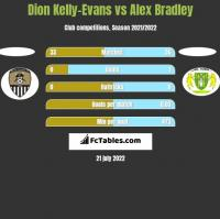 Dion Kelly-Evans vs Alex Bradley h2h player stats