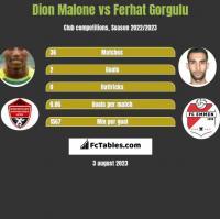 Dion Malone vs Ferhat Gorgulu h2h player stats