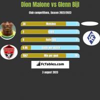 Dion Malone vs Glenn Bijl h2h player stats