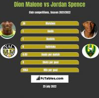 Dion Malone vs Jordan Spence h2h player stats