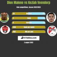 Dion Malone vs Keziah Veendorp h2h player stats