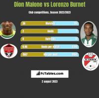 Dion Malone vs Lorenzo Burnet h2h player stats