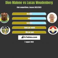 Dion Malone vs Lucas Woudenberg h2h player stats