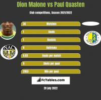 Dion Malone vs Paul Quasten h2h player stats
