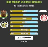 Dion Malone vs Sherel Floranus h2h player stats