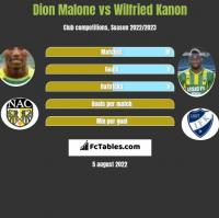 Dion Malone vs Wilfried Kanon h2h player stats