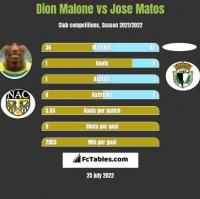 Dion Malone vs Jose Matos h2h player stats