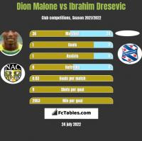 Dion Malone vs Ibrahim Dresevic h2h player stats