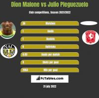 Dion Malone vs Julio Pleguezuelo h2h player stats
