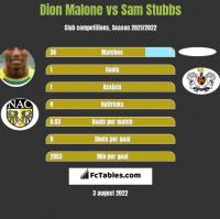 Dion Malone vs Sam Stubbs h2h player stats