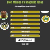 Dion Malone vs Shaquille Pinas h2h player stats