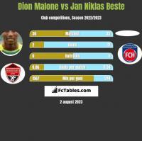 Dion Malone vs Jan Niklas Beste h2h player stats