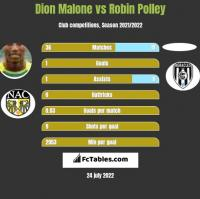 Dion Malone vs Robin Polley h2h player stats