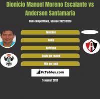 Dionicio Manuel Moreno Escalante vs Anderson Santamaria h2h player stats