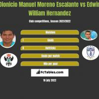 Dionicio Manuel Moreno Escalante vs Edwin William Hernandez h2h player stats