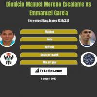 Dionicio Manuel Moreno Escalante vs Emmanuel Garcia h2h player stats