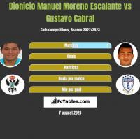 Dionicio Manuel Moreno Escalante vs Gustavo Cabral h2h player stats