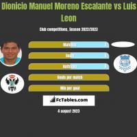 Dionicio Manuel Moreno Escalante vs Luis Leon h2h player stats