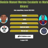 Dionicio Manuel Moreno Escalante vs Mario Alvarez h2h player stats