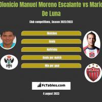 Dionicio Manuel Moreno Escalante vs Mario De Luna h2h player stats