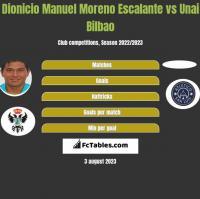 Dionicio Manuel Moreno Escalante vs Unai Bilbao h2h player stats