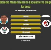 Dionicio Manuel Moreno Escalante vs Diego Barbosa h2h player stats