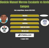 Dionicio Manuel Moreno Escalante vs Kevin Campos h2h player stats