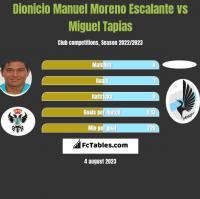 Dionicio Manuel Moreno Escalante vs Miguel Tapias h2h player stats