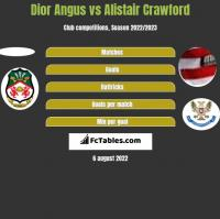 Dior Angus vs Alistair Crawford h2h player stats