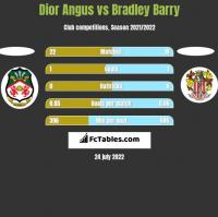 Dior Angus vs Bradley Barry h2h player stats