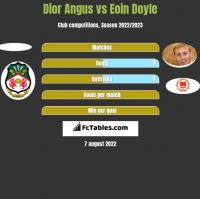 Dior Angus vs Eoin Doyle h2h player stats