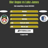 Dior Angus vs Luke James h2h player stats