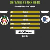 Dior Angus vs Jack Hindle h2h player stats