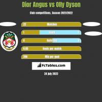 Dior Angus vs Olly Dyson h2h player stats
