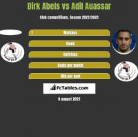 Dirk Abels vs Adil Auassar h2h player stats