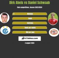 Dirk Abels vs Daniel Schwaab h2h player stats
