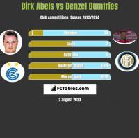 Dirk Abels vs Denzel Dumfries h2h player stats