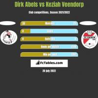 Dirk Abels vs Keziah Veendorp h2h player stats