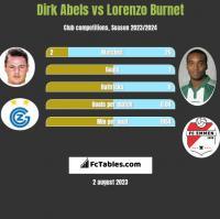 Dirk Abels vs Lorenzo Burnet h2h player stats